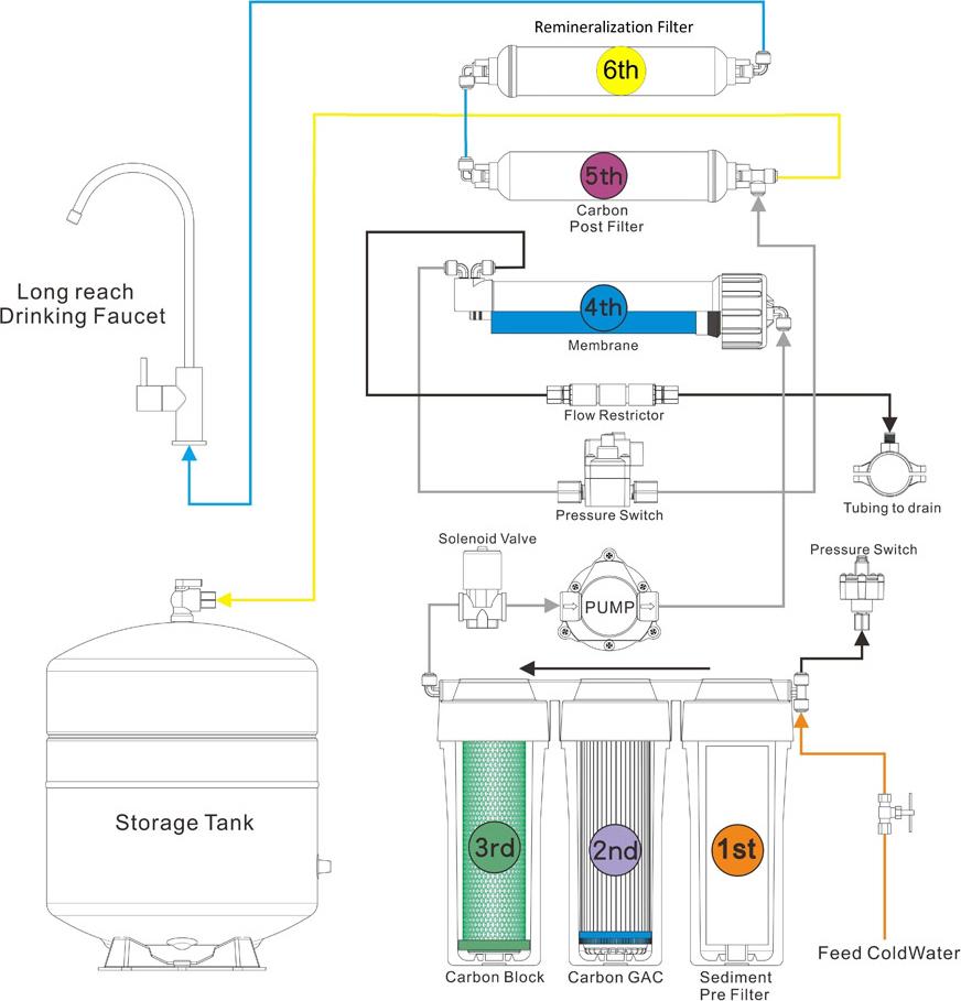 Σύστημα Αντίστροφης Όσμωσης RO 5 σταδίων με Αντλία Eiger MRO1743-5
