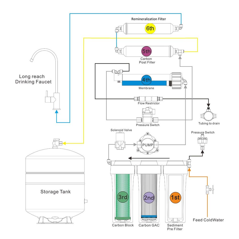 Σύστημα Αντίστροφης Όσμωσης σταδίων με Αντλία Eiger RO ECO 6